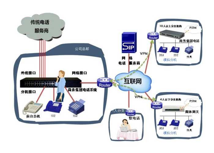 程控电话交换机由硬件和软件组成:硬件包括话路部分